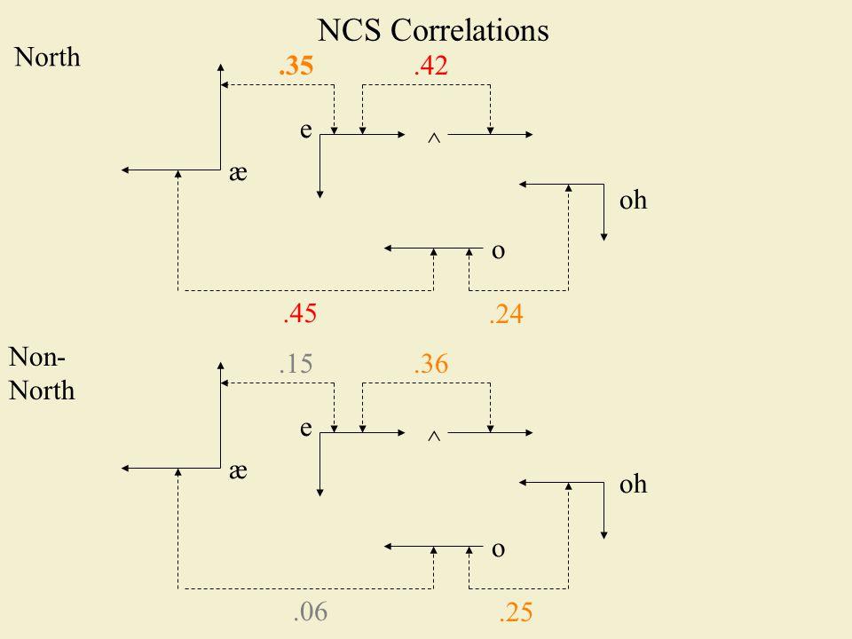NCS Correlations æ e o oh.45.24 ^.42.35 North Non- North æ e o oh.06.25 ^.36.15