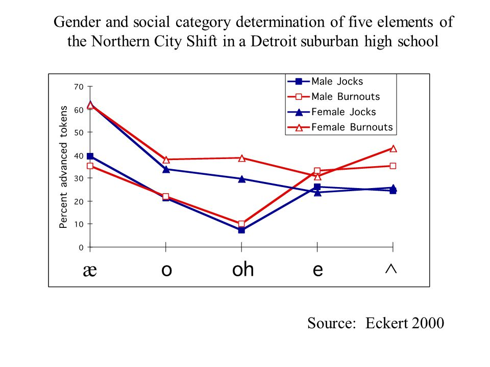 Source: Eckert 2000 ^ æ Gender and social category determination of five elements of the Northern City Shift in a Detroit suburban high school