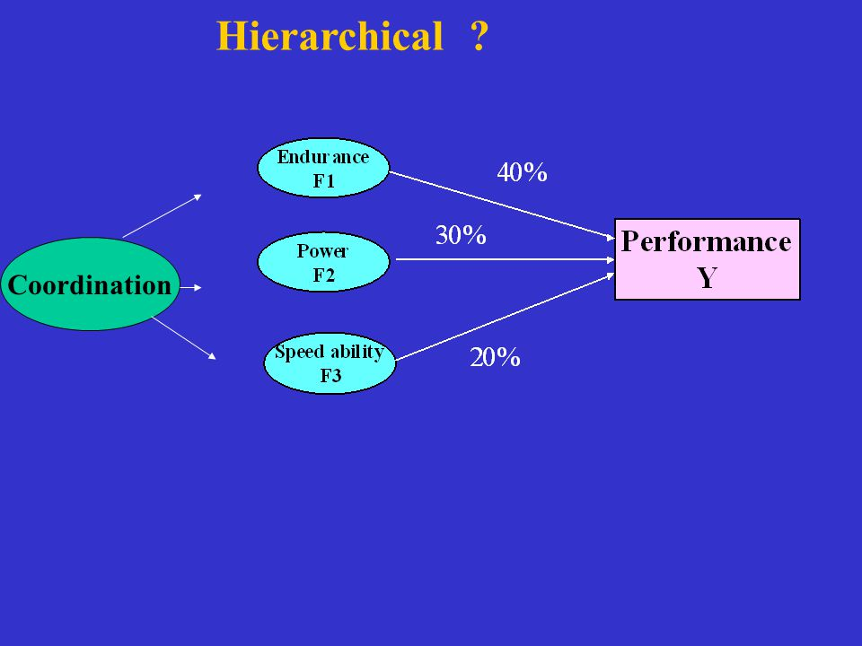 Coordination Hierarchical