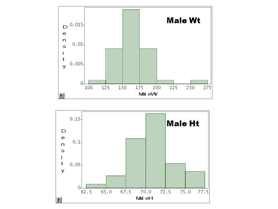 Male Wt Male Ht