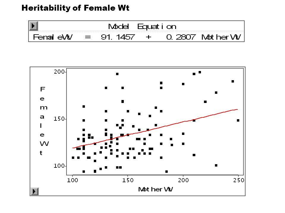 Heritability of Female Wt