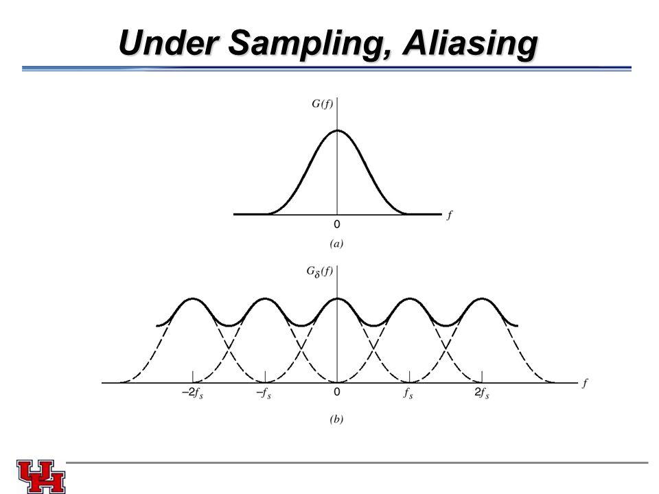 Under Sampling, Aliasing