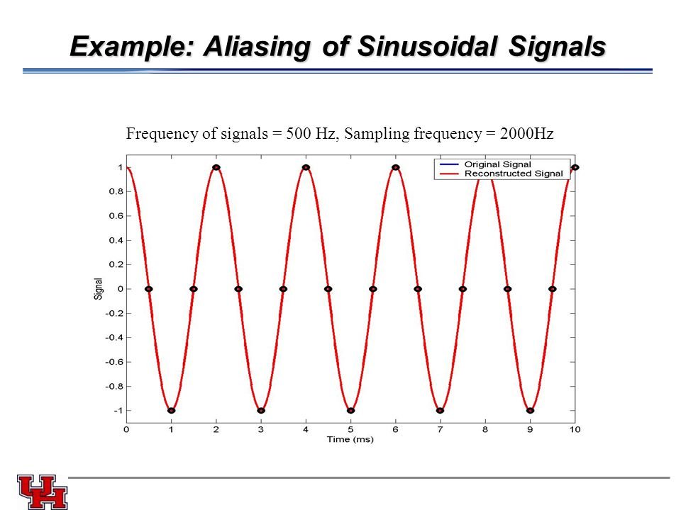Example: Aliasing of Sinusoidal Signals Frequency of signals = 500 Hz, Sampling frequency = 2000Hz