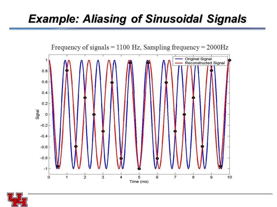 Example: Aliasing of Sinusoidal Signals Frequency of signals = 1100 Hz, Sampling frequency = 2000Hz