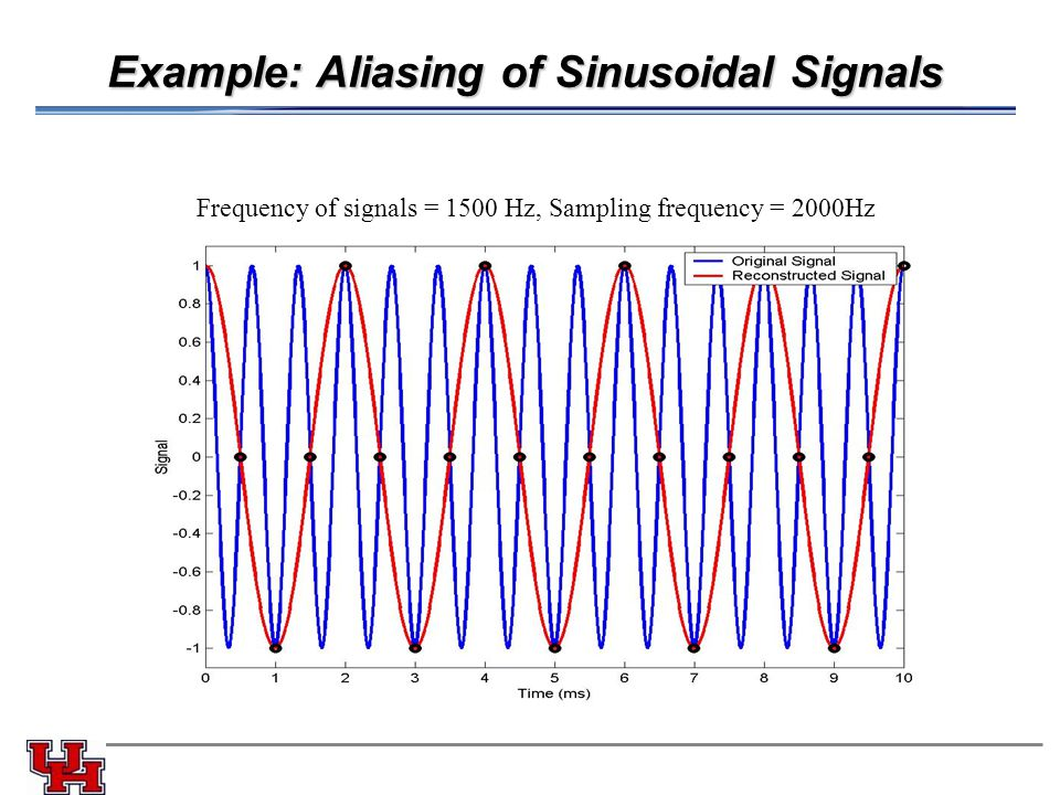 Example: Aliasing of Sinusoidal Signals Frequency of signals = 1500 Hz, Sampling frequency = 2000Hz