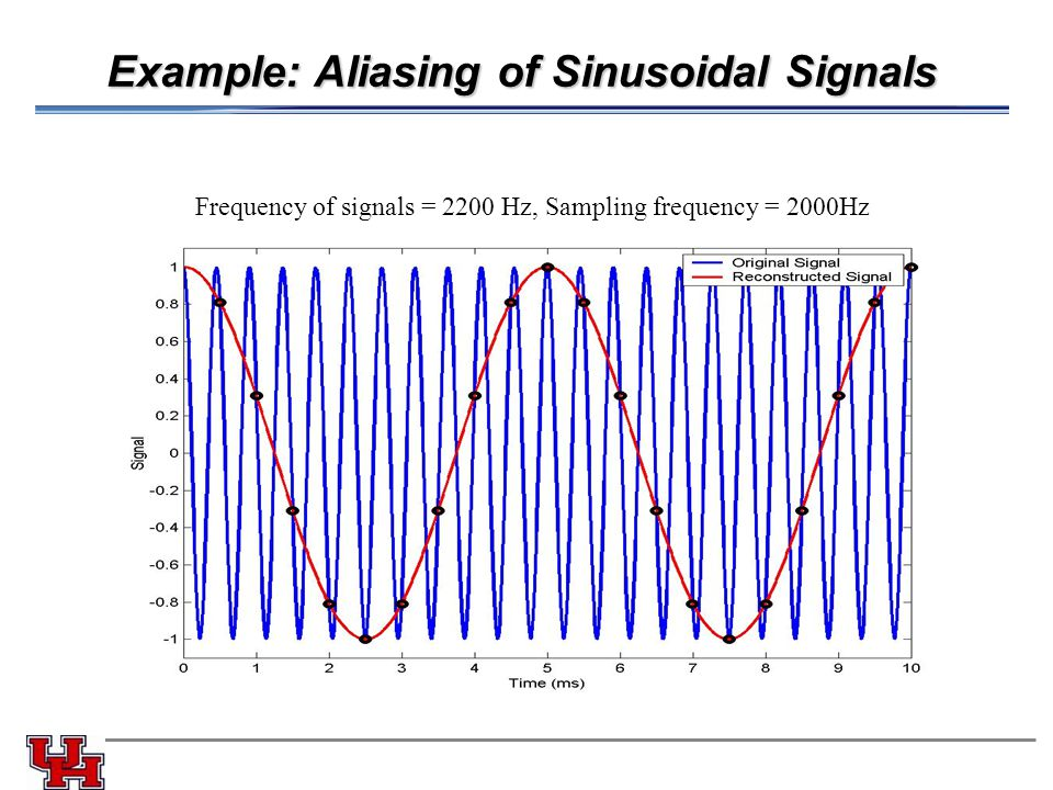 Example: Aliasing of Sinusoidal Signals Frequency of signals = 2200 Hz, Sampling frequency = 2000Hz