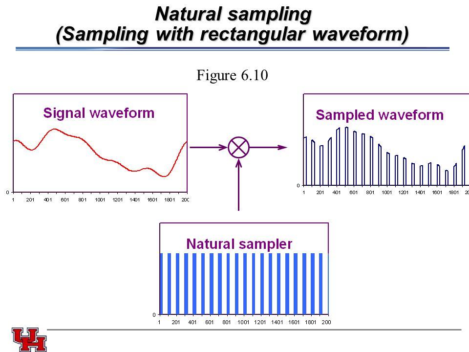 Natural sampling (Sampling with rectangular waveform) Figure 6.10
