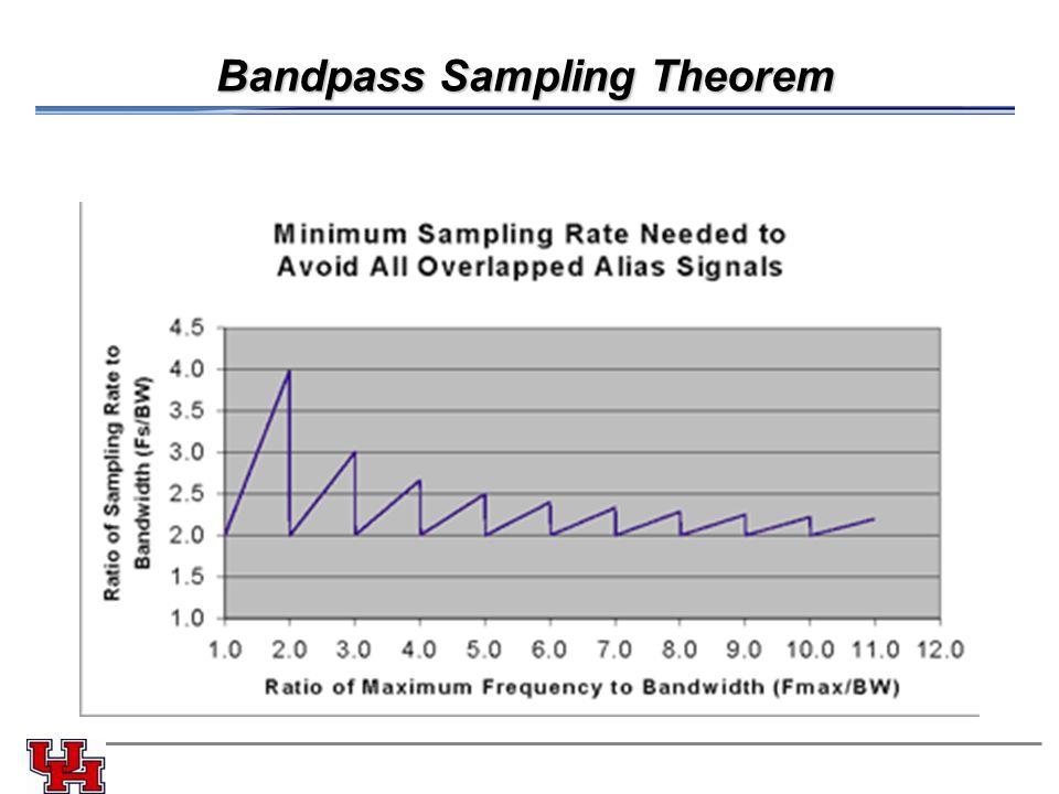 Bandpass Sampling Theorem