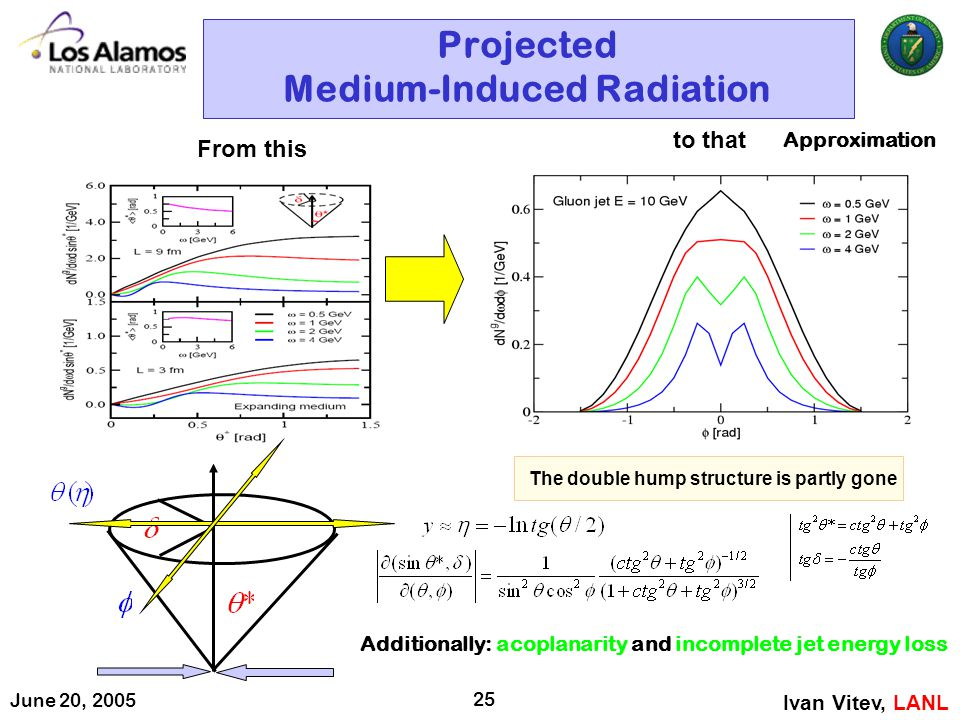 June 20, 2005 25 Projected Medium-Induced Radiation Ivan Vitev, LANL From this The double hump structure is partly gone to that Additionally: acoplana