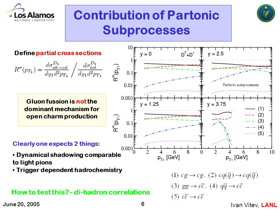 June 20, 2005 6 Contribution of Partonic Subprocesses Ivan Vitev, LANL Define partial cross sections Clearly one expects 2 things: Dynamical shadowing