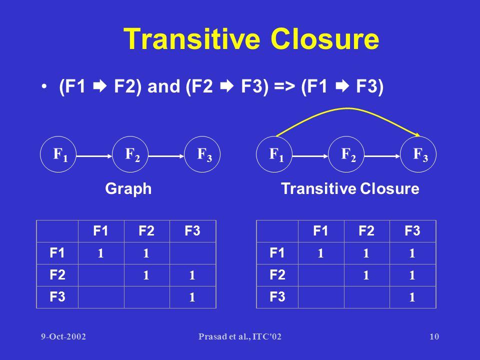 9-Oct-2002Prasad et al., ITC 0210 Transitive Closure (F1  F2) and (F2  F3) => (F1  F3) F1F1 F2F2 F3F3 F1F2F3 F1 11 F2 11 F3 1 Graph F1F1 F2F2 F3F3 F1F2F3 F1 111 F2 11 F3 1 Transitive Closure