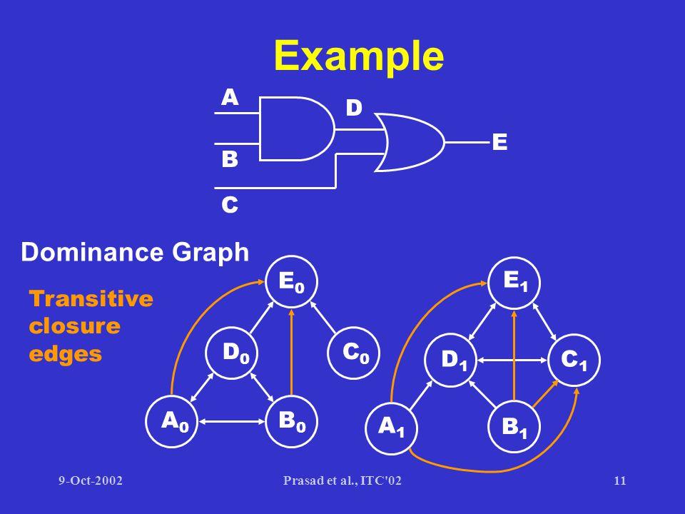 9-Oct-2002Prasad et al., ITC 0211 Example A B C D E A0A0 B0B0 D0D0 E0E0 C0C0 A1A1 B1B1 D1D1 E1E1 C1C1 Dominance Graph Transitive closure edges