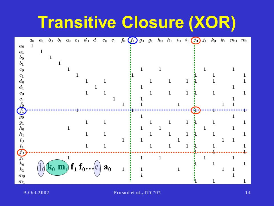 9-Oct-2002Prasad et al., ITC 0214 Transitive Closure (XOR) j 0 k 0 m 1 f 1 f 0 …c 1 a 0