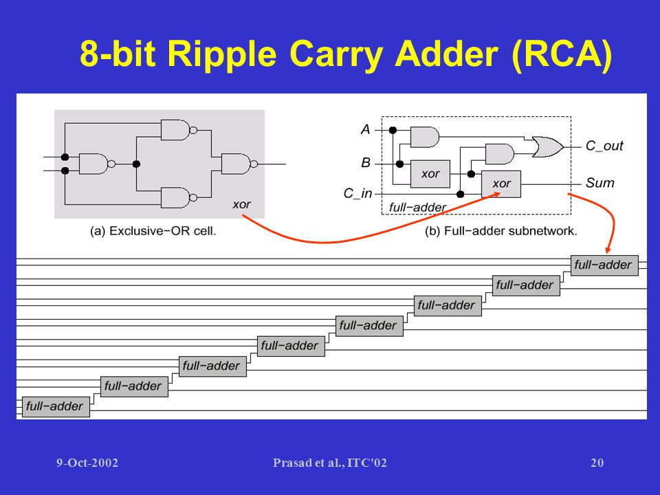 9-Oct-2002Prasad et al., ITC 0220 8-bit Ripple Carry Adder (RCA)