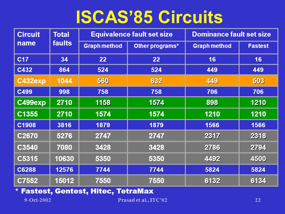 9-Oct-2002Prasad et al., ITC 0222 ISCAS'85 Circuits Circuit name Total faults Equivalence fault set sizeDominance fault set size Graph methodOther programs*Graph methodFastest C173422 16 C432864524 449 C432exp1044560632449503 C499998758 706 C499exp2710115815748981210 C135527101574 1210 C190838161879 1566 C267052762747 23172318 C354070803428 27862794 C5315106305350 44924500 C6288125767744 5824 C7552150127550 61326134 * Fastest, Gentest, Hitec, TetraMax