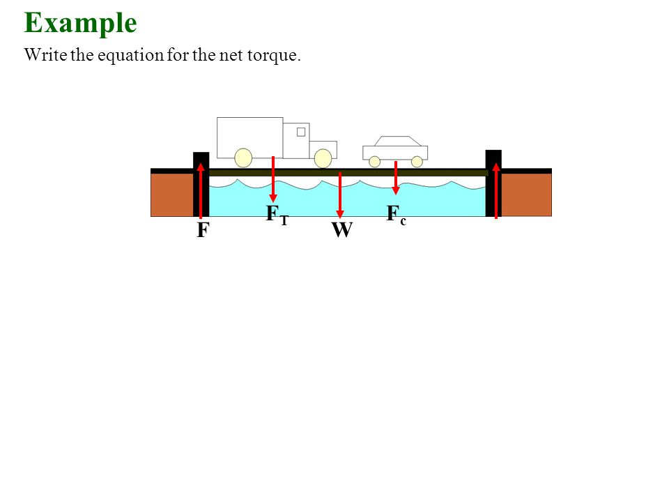 Write the equation for the net torque. FTFT FcFc FW Example