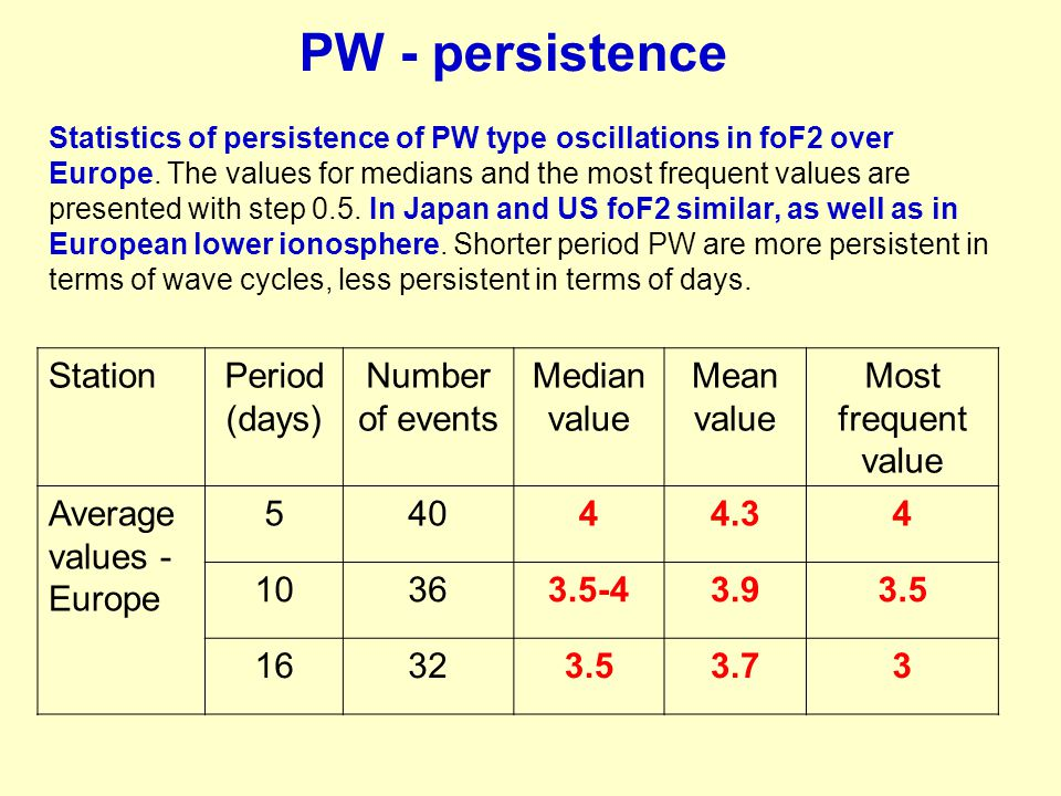Statistics of persistence of PW type oscillations in foF2 over Europe. The values for medians and the most frequent values are presented with step 0.5