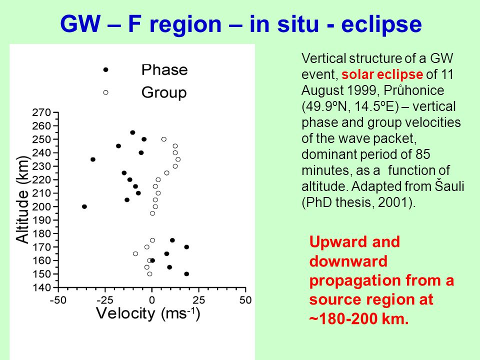 GW – F region – in situ - eclipse Vertical structure of a GW event, solar eclipse of 11 August 1999, Průhonice (49.9ºN, 14.5ºE) – vertical phase and g