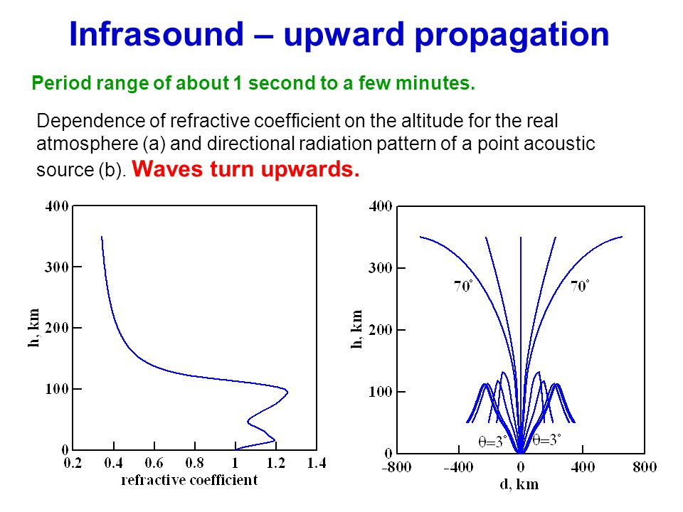 Infrasound – upward propagation Period range of about 1 second to a few minutes. Dependence of refractive coefficient on the altitude for the real atm