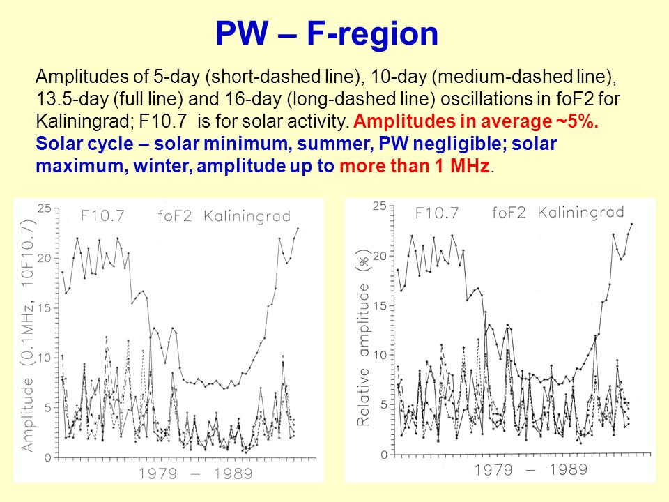 PW – F-region Amplitudes of 5-day (short-dashed line), 10-day (medium-dashed line), 13.5-day (full line) and 16-day (long-dashed line) oscillations in