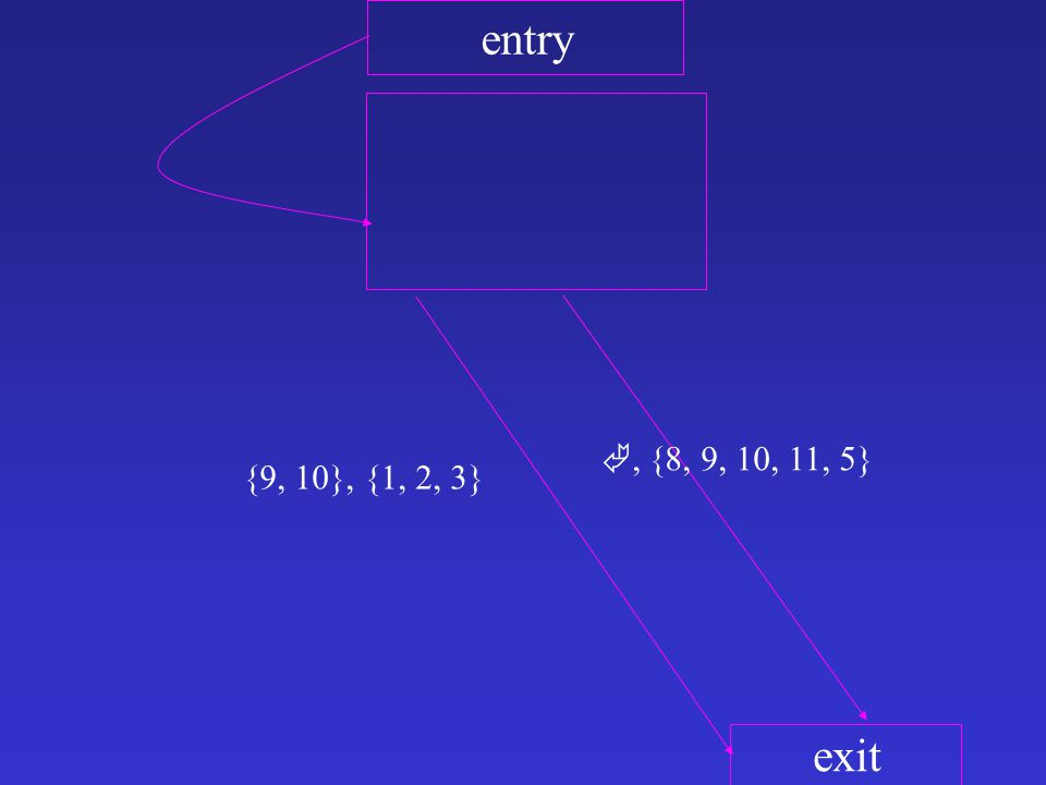 entry exit {9, 10}, {1, 2, 3} , {8, 9, 10, 11, 5}