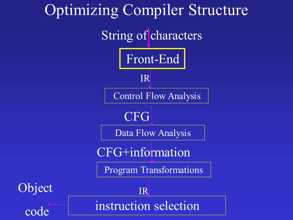 Optimizing Compiler Structure String of characters Front-End IR Control Flow Analysis CFG Data Flow Analysis CFG+information Program Transformations instruction selection Object code