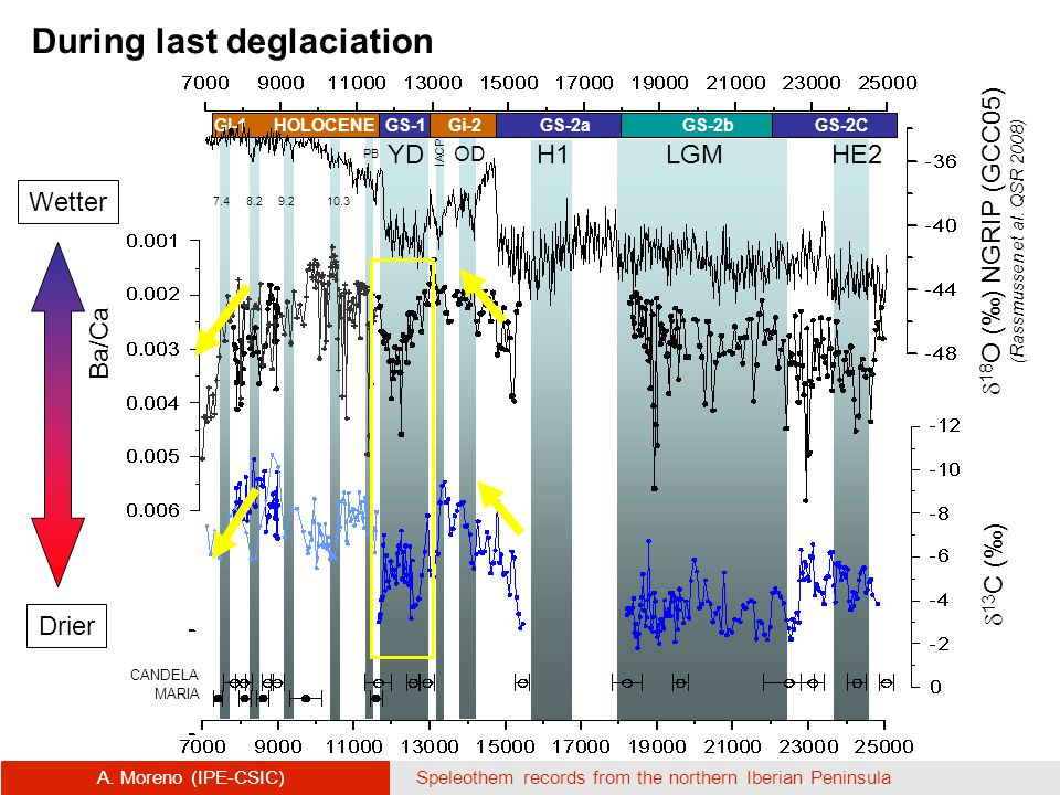 A. Moreno (IPE-CSIC)Speleothem records from the northern Iberian Peninsula H1 YD IACP OD PB LGMHE2  18 O (‰) NGRIP (GCC05) (Rassmussen et al. QSR 200