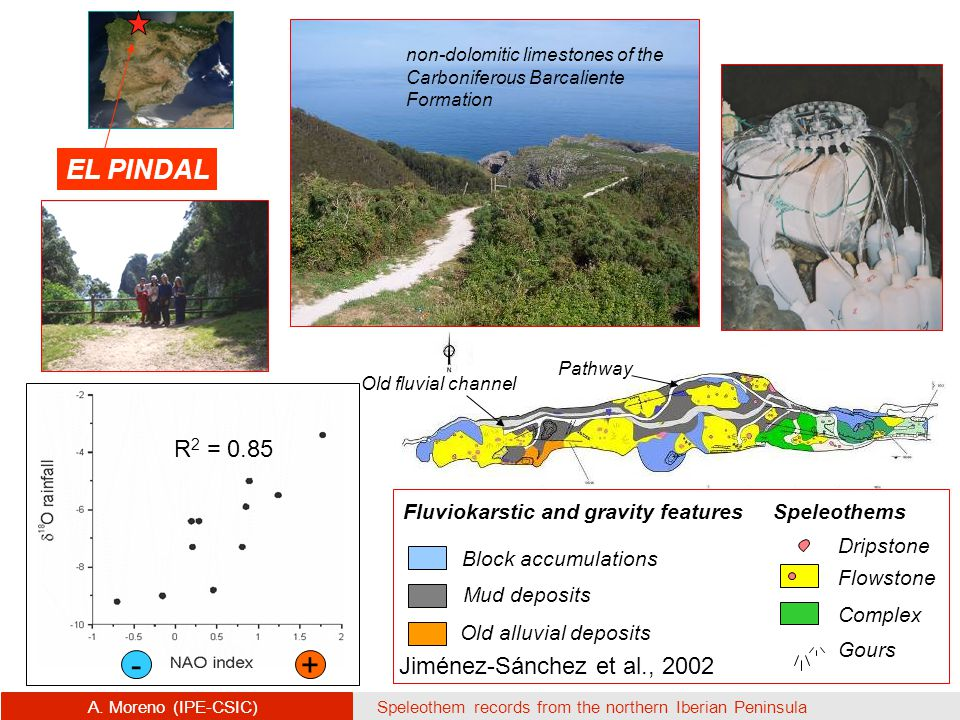 Pathway Old fluvial channel EL PINDAL Old alluvial deposits Block accumulations Mud deposits Flowstone Complex SpeleothemsFluviokarstic and gravity features Gours Dripstone Jiménez-Sánchez et al., 2002 non-dolomitic limestones of the Carboniferous Barcaliente Formation A.