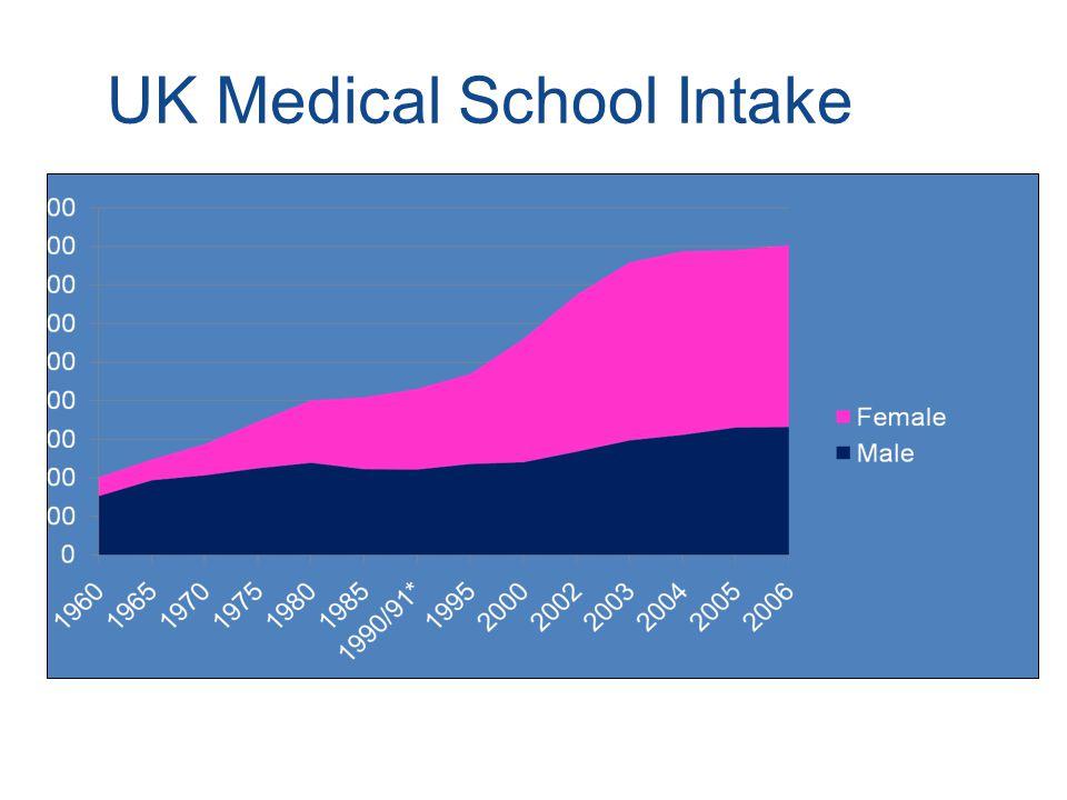 Risk of long term undersupply of GPs www.mmc.nhs.uk