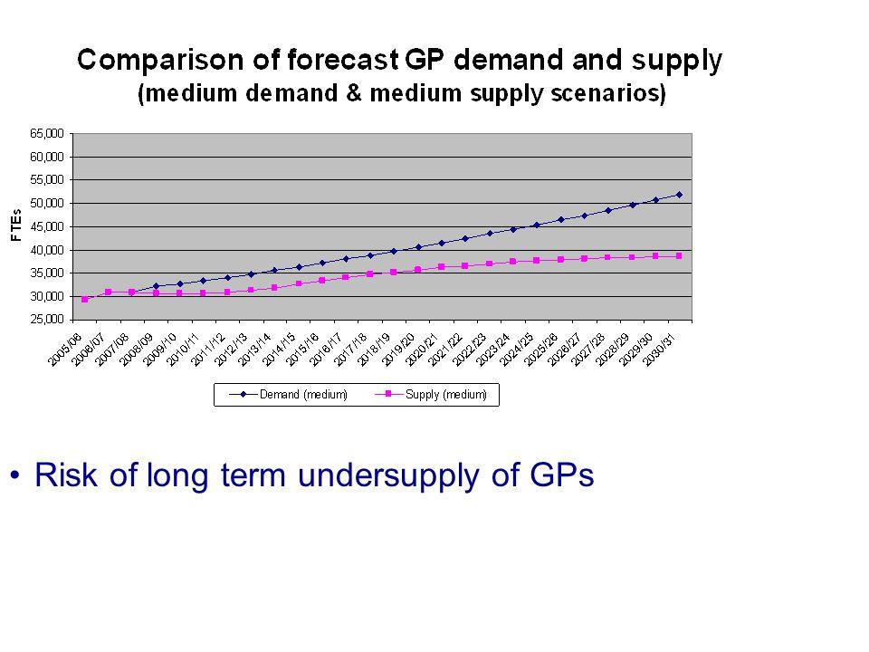Risk of long term oversupply of CCT holders www.mmc.nhs.uk