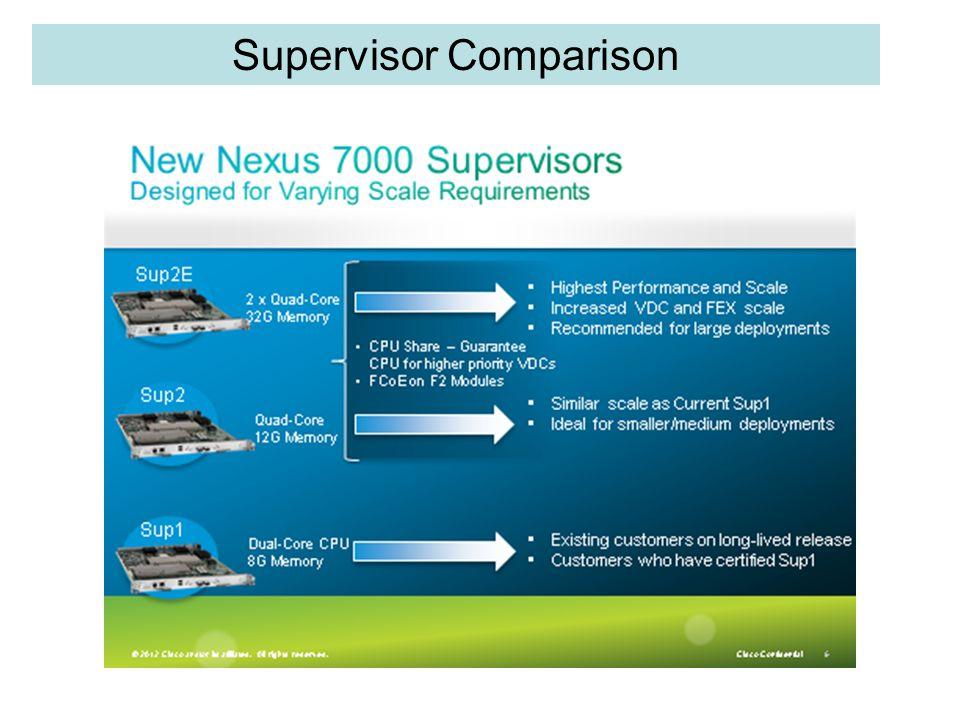 Supervisor Comparison
