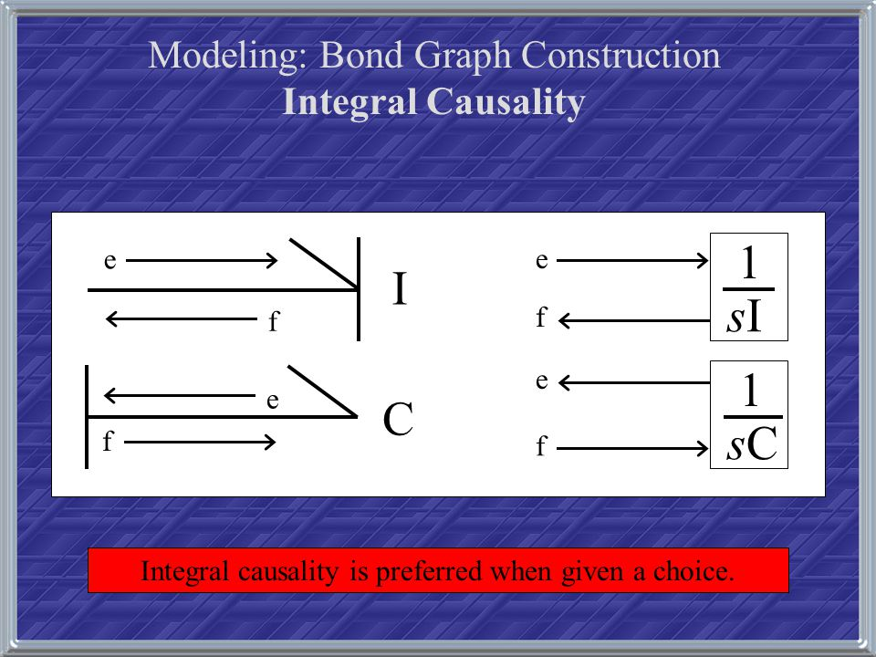 Modeling: Bond Graph Construction Integral Causality e f I e f sIsI 1 f e C f e sCsC 1 Integral causality is preferred when given a choice.