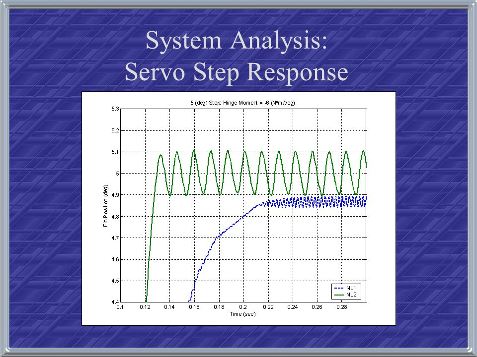 System Analysis: Servo Step Response