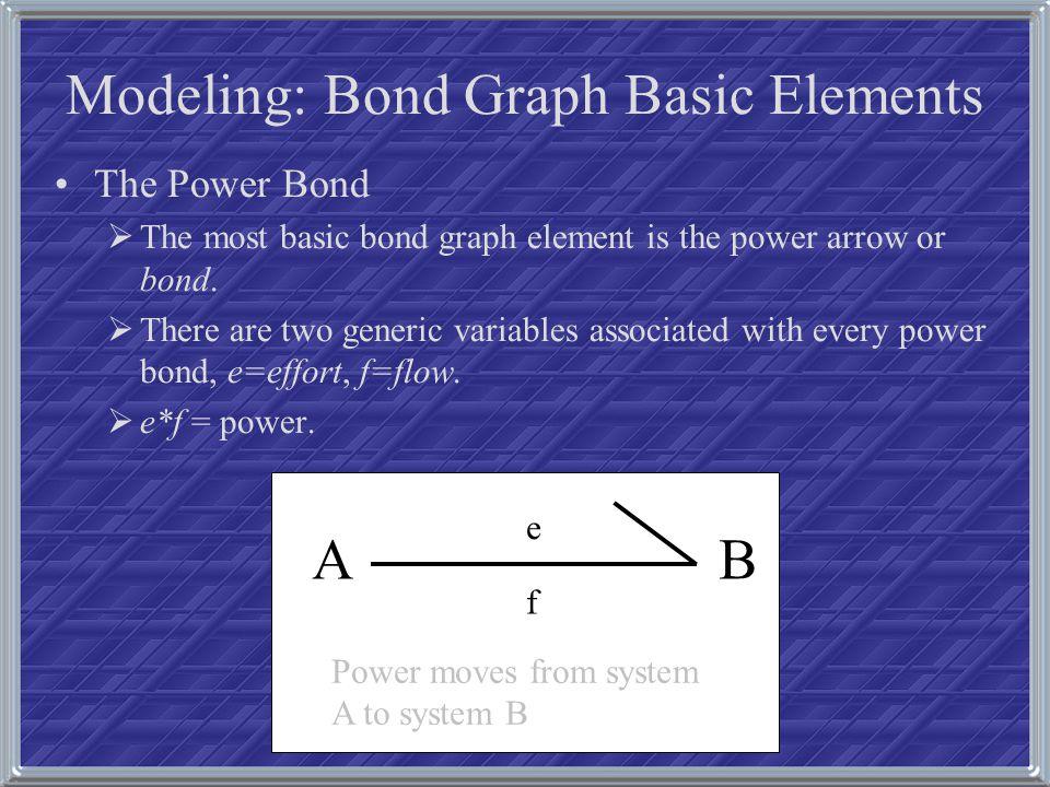 Modeling: Bond Graph Basics effort/flow definitions in different engineering domains Effort eFlow f ElectricalVoltage [V]Current [A] TranslationalForce [N]Velocity [m/s] RotationalTorque [N*m]Angular Velocity [rad/sec] HydraulicPressure [N/m 2 ]Volumetric Flow [m 3 /sec] ChemicalChemical Potential [J/mole] Molar Flow [mole/sec] ThermodynamicTemperature [K] Entropy Flow dS/dt [W/K]