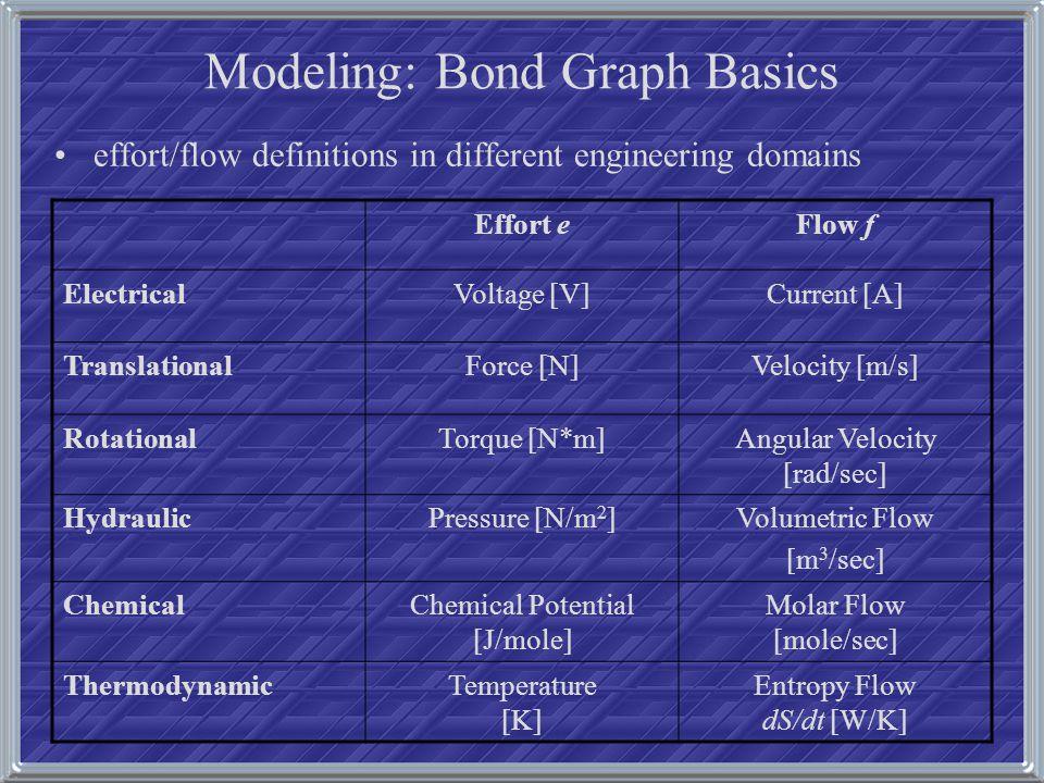 Modeling: Bond Graph Basic Elements Power Bonds Connect at Junctions.