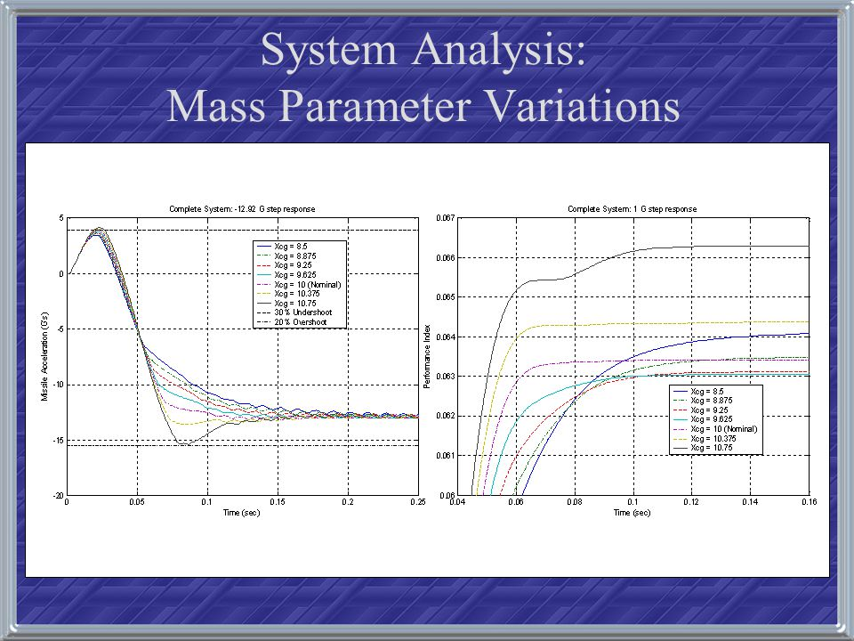 System Analysis: Mass Parameter Variations