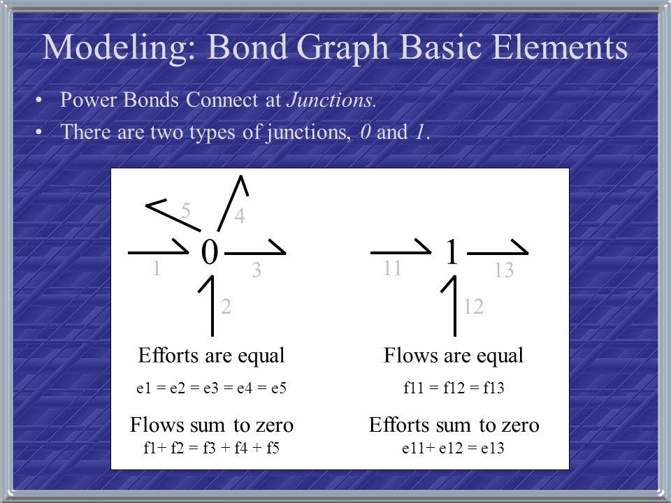 The Dymola Bond Graph Library: Passive Elements