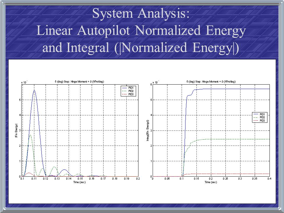 System Analysis: Linear Autopilot Normalized Energy and Integral (|Normalized Energy|)