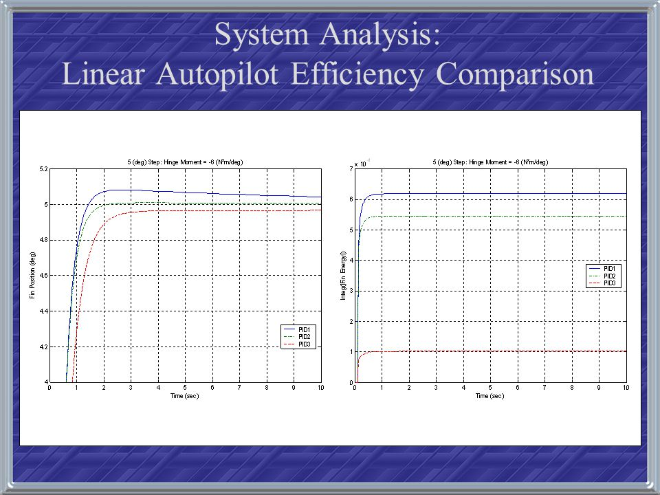 System Analysis: Linear Autopilot Efficiency Comparison
