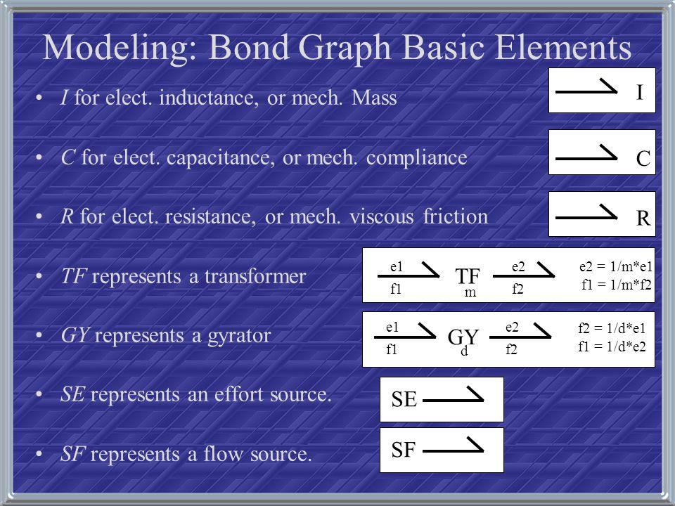 Modeling: Bond Graph Construction SE 1 R: R1 0 C: C1 1 R: R2 I: L1 SineVoltage1 This bond graph is a-causal