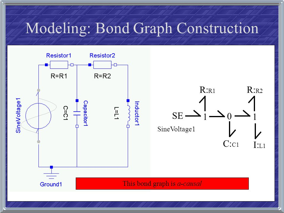 Modeling: Bond Graph Construction SE 1 R: R1 0 C: C1 1 R: R2 I: L1 SineVoltage1 This bond graph is a-causal