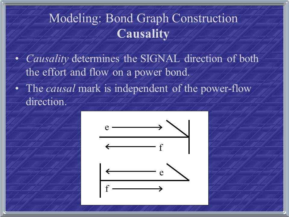 Modeling: Lagrangian Bond Graph, Gyroscope Example..