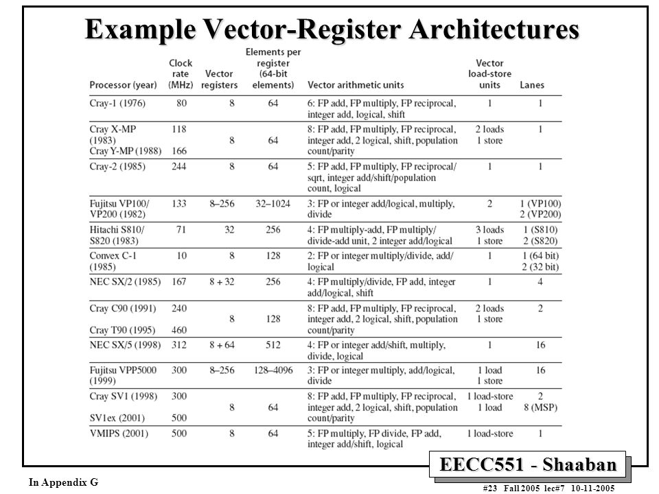 EECC551 - Shaaban #23 Fall 2005 lec#7 10-11-2005 Example Vector-Register Architectures In Appendix G