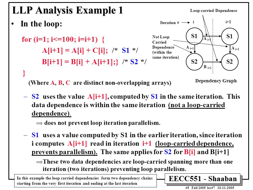 EECC551 - Shaaban #5 Fall 2005 lec#7 10-11-2005 LLP Analysis Example 1 In the loop: for (i=1; i<=100; i=i+1) { A[i+1] = A[i] + C[i]; /* S1 */ B[i+1] = B[i] + A[i+1];} /* S2 */ } (Where A, B, C are distinct non-overlapping arrays) –S2 uses the value A[i+1], computed by S1 in the same iteration.