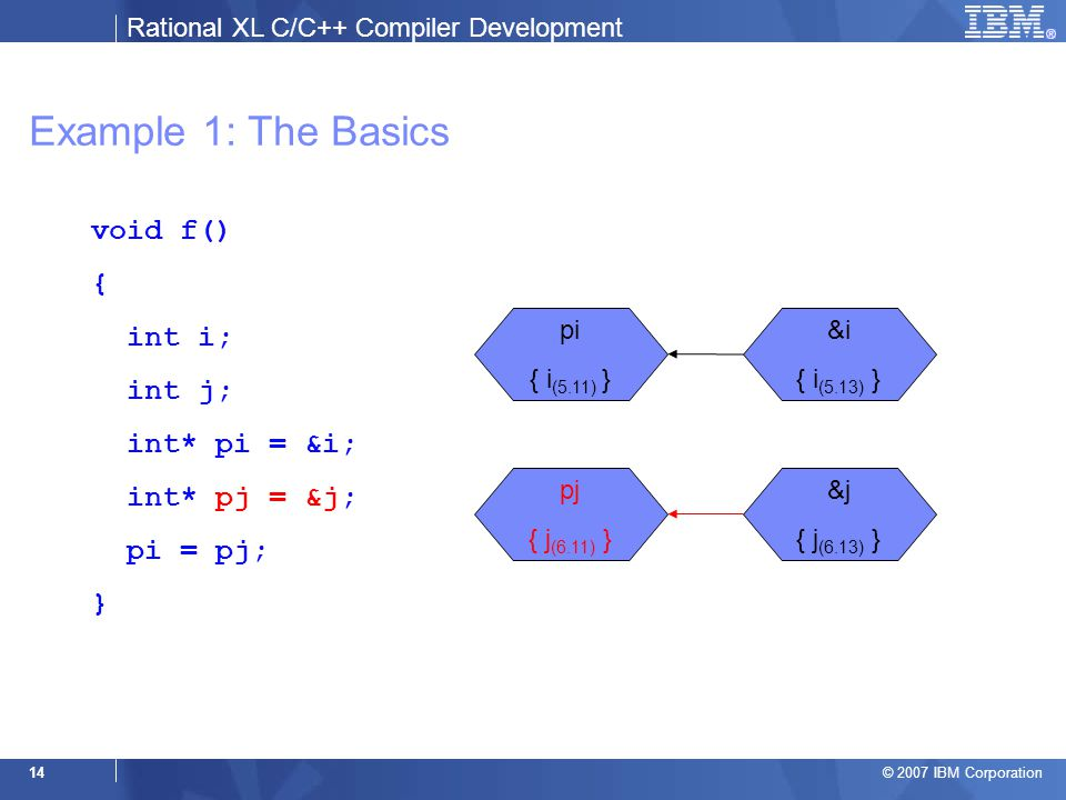 Rational XL C/C++ Compiler Development © 2007 IBM Corporation 14 Example 1: The Basics void f() { int i; int j; int* pi = &i; int* pj = &j; pi = pj; } &i { i (5.13) } &j { j (6.13) } pi { i (5.11) } pj { j (6.11) }