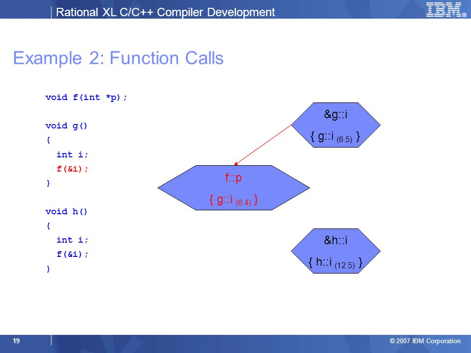 Rational XL C/C++ Compiler Development © 2007 IBM Corporation 19 Example 2: Function Calls void f(int *p); void g() { int i; f(&i); } void h() { int i; f(&i); } &g::i { g::i (6.5) } &h::i { h::i (12.5) } f::p { g::i (6.4) }