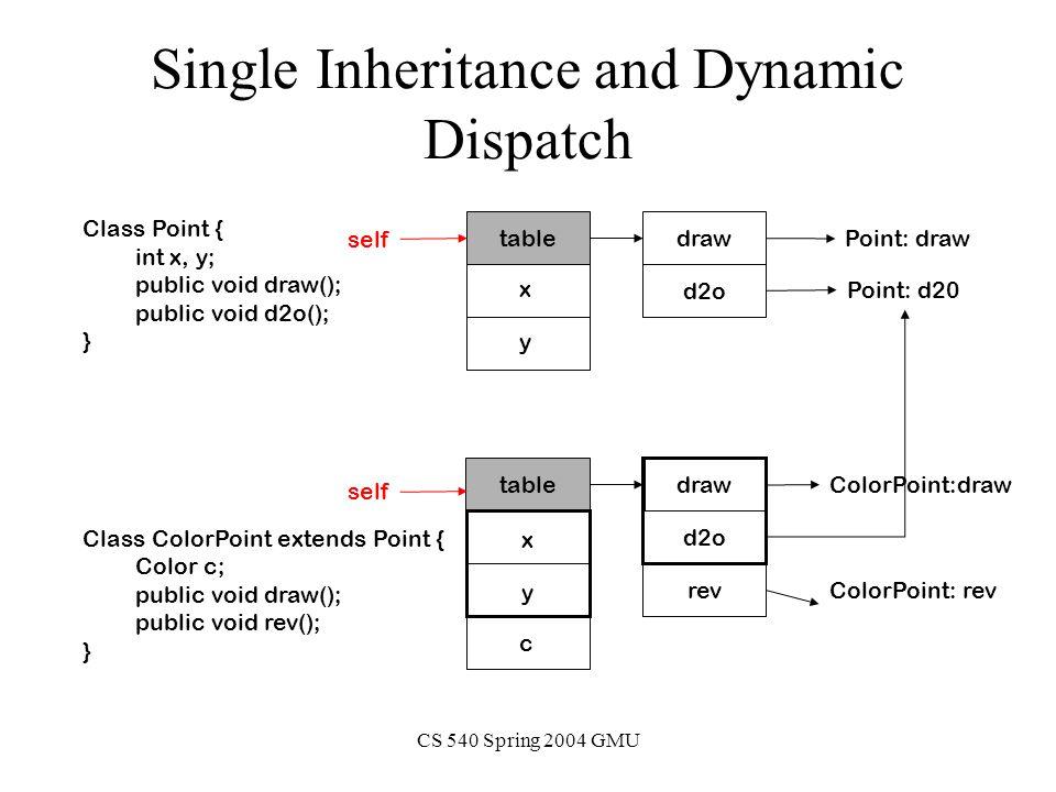 CS 540 Spring 2004 GMU Single Inheritance and Dynamic Dispatch Class Point { int x, y; public void draw(); public void d2o(); } Class ColorPoint extends Point { Color c; public void draw(); public void rev(); } x y table draw d2o draw d2o table rev Point: draw ColorPoint:draw ColorPoint: rev Point: d20 self x y c