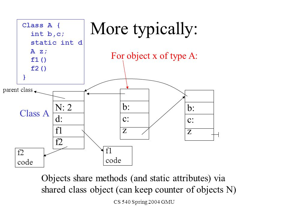 CS 540 Spring 2004 GMU More typically: b: c: z Objects share methods (and static attributes) via shared class object (can keep counter of objects N) b: c: z N: 2 d: f1 f2 parent class Class A { int b,c; static int d A z; f1() f2() } For object x of type A: f1 code f2 code Class A