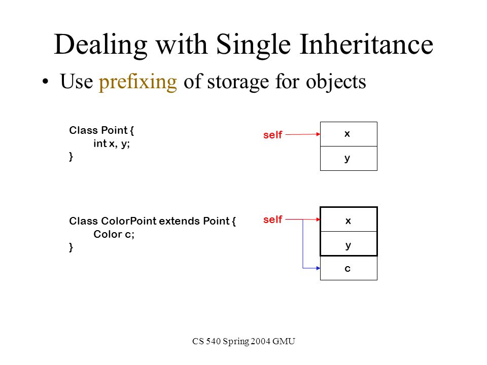 CS 540 Spring 2004 GMU Dealing with Single Inheritance Use prefixing of storage for objects Class Point { int x, y; } Class ColorPoint extends Point { Color c; } x y x y c self