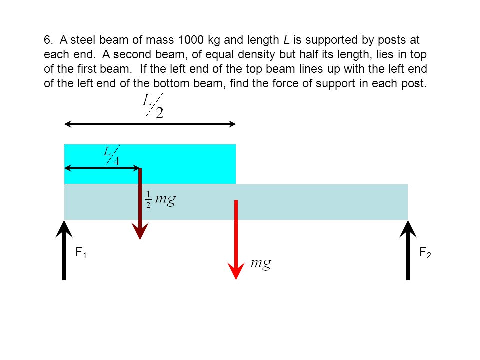 6. {continued} Put pivot at left end to get the force F2 from torque: Use net force to get to F1: